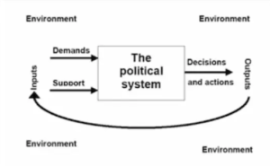 david easton system theory diagram