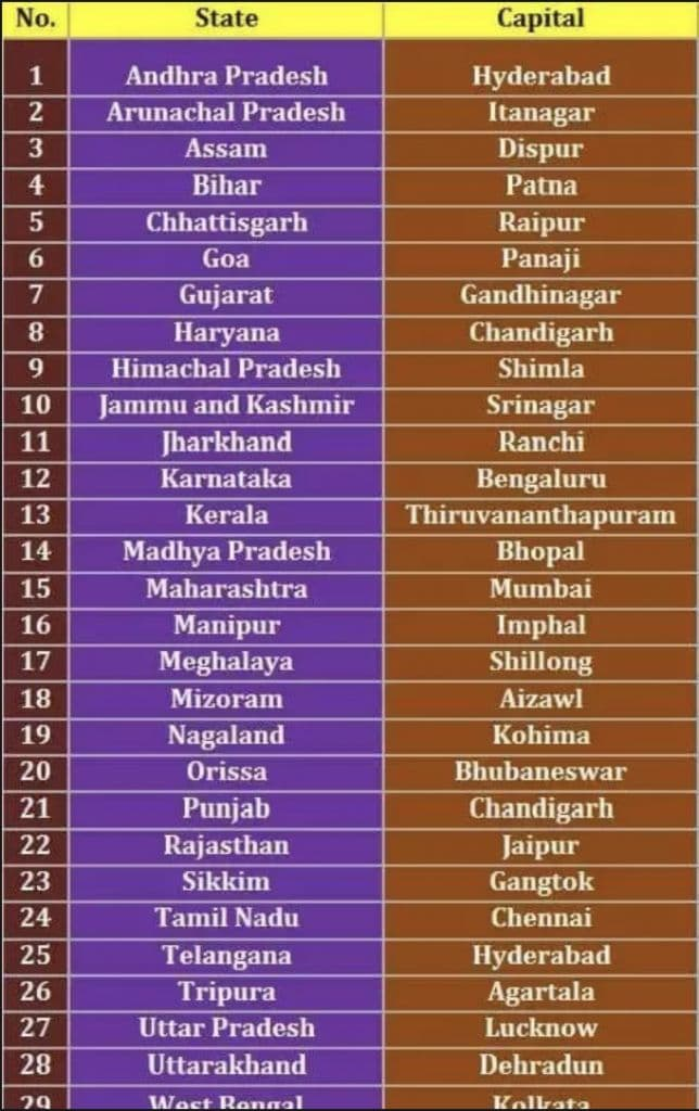 29 states of India and their capitals and languages